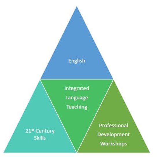 Integrated Language Learning at Emerald